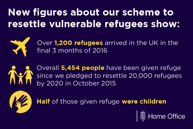 New figures on scheme to resettle refugees