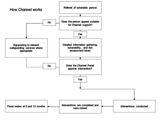 Channel programme